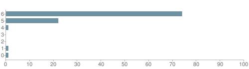 Chart?cht=bhs&chs=500x140&chbh=10&chco=6f92a3&chxt=x,y&chd=t:74,22,1,0,0,1,1&chm=t+74%,333333,0,0,10 t+22%,333333,0,1,10 t+1%,333333,0,2,10 t+0%,333333,0,3,10 t+0%,333333,0,4,10 t+1%,333333,0,5,10 t+1%,333333,0,6,10&chxl=1: other indian hawaiian asian hispanic black white